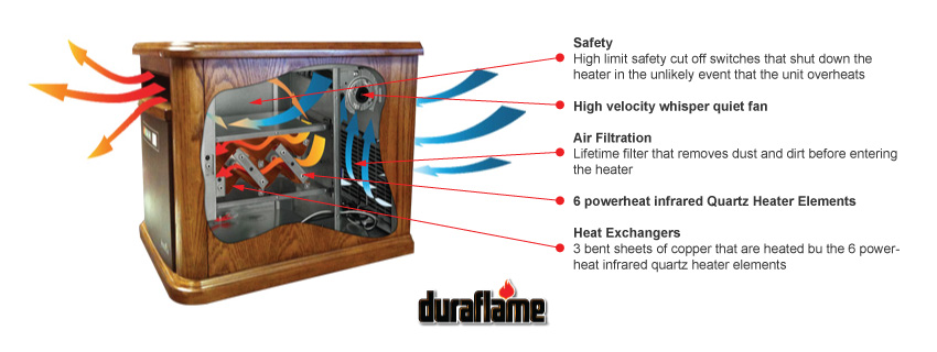 Electric Fireplaces Canada   Duraflame Powerheat Infra