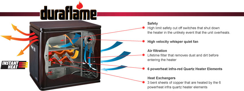 Duraflame Powerheat Amp Infrared Quartz Home Heaters